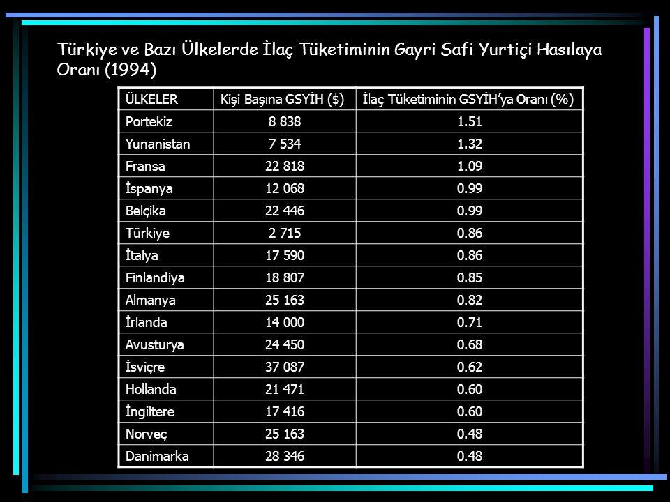 Türkiye ve Bazı Ülkelerde İlaç Tüketiminin Gayri Safi Yurtiçi Hasılaya Oranı (1994)