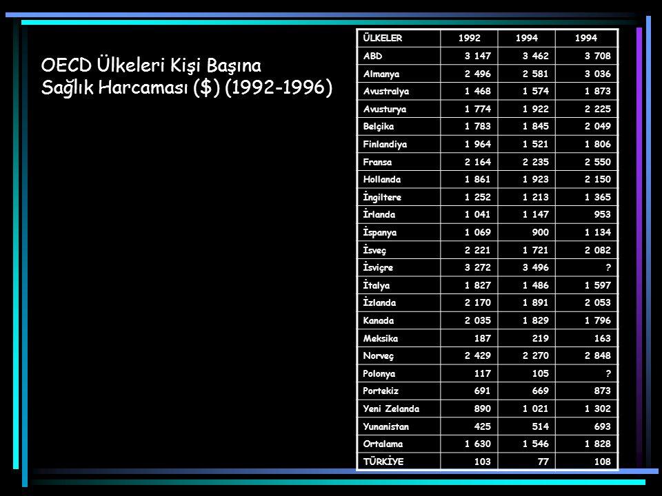 OECD Ülkeleri Kişi Başına Sağlık Harcaması ($) (1992-1996)