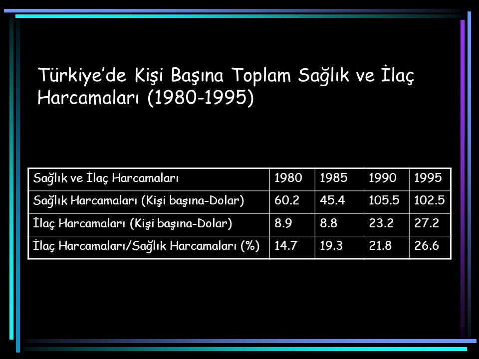 Türkiye'de Kişi Başına Toplam Sağlık ve İlaç Harcamaları (1980-1995)