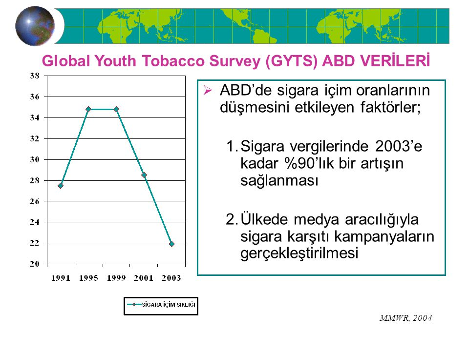 Global Youth Tobacco Survey (GYTS) ABD VERİLERİ