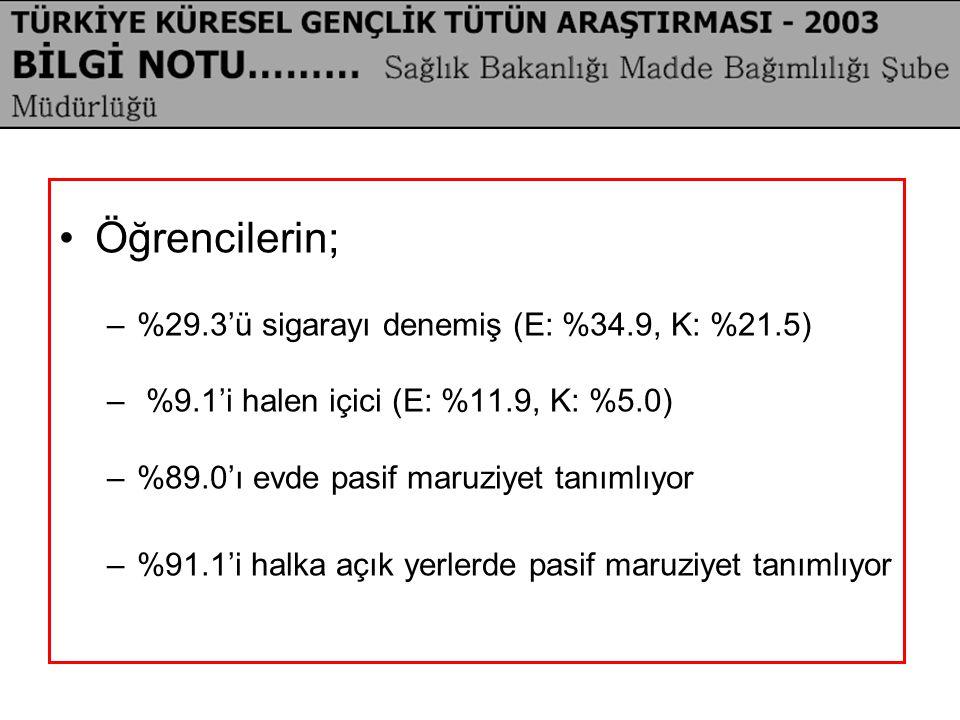Öğrencilerin; %29.3'ü sigarayı denemiş (E: %34.9, K: %21.5)