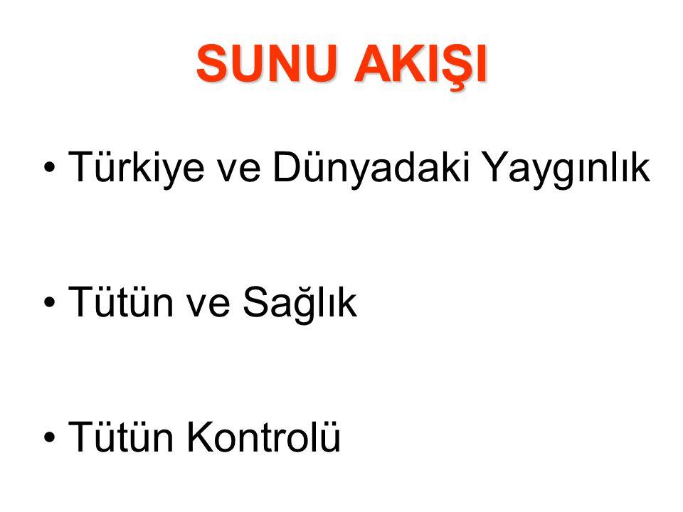 SUNU AKIŞI Türkiye ve Dünyadaki Yaygınlık Tütün ve Sağlık