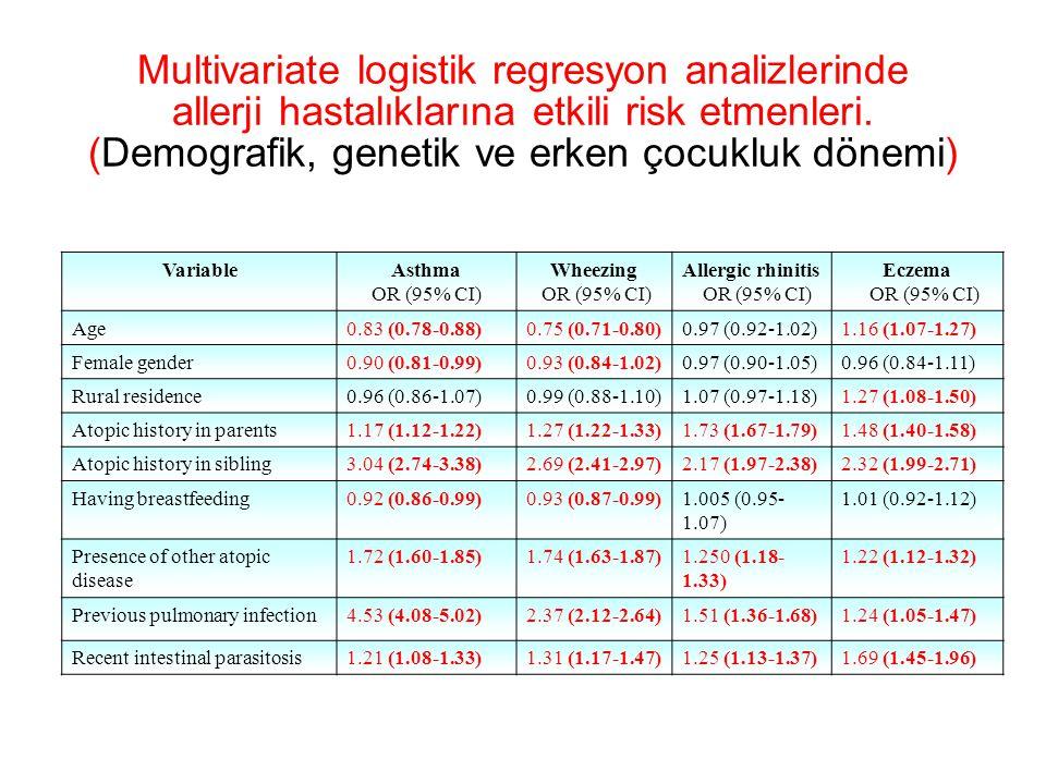 Multivariate logistik regresyon analizlerinde allerji hastalıklarına etkili risk etmenleri. (Demografik, genetik ve erken çocukluk dönemi)