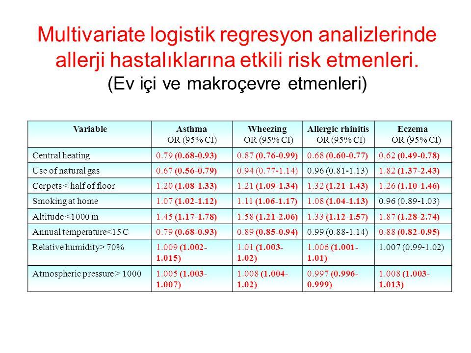 Multivariate logistik regresyon analizlerinde allerji hastalıklarına etkili risk etmenleri. (Ev içi ve makroçevre etmenleri)
