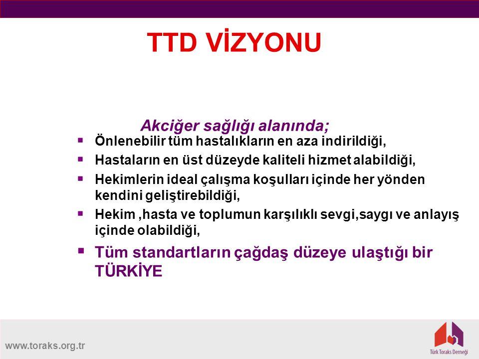 TTD VİZYONU Akciğer sağlığı alanında;