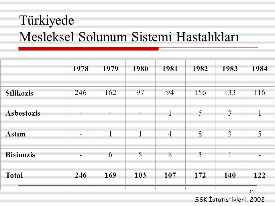 Türkiyede Mesleksel Solunum Sistemi Hastalıkları