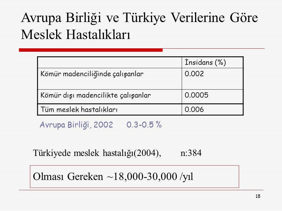 Avrupa Birliği ve Türkiye Verilerine Göre Meslek Hastalıkları