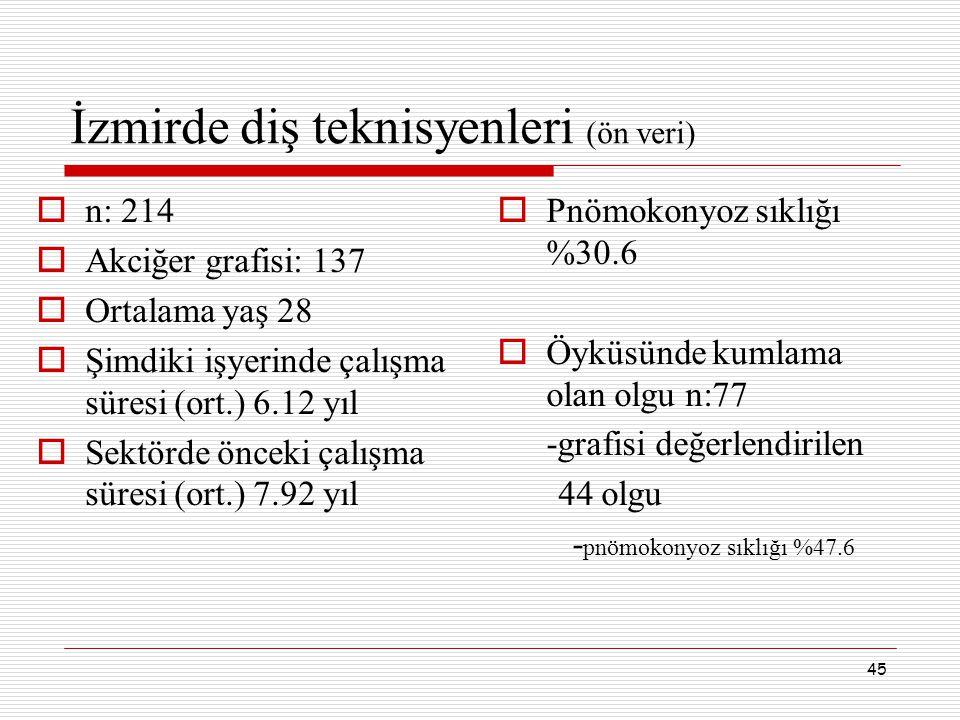 İzmirde diş teknisyenleri (ön veri)