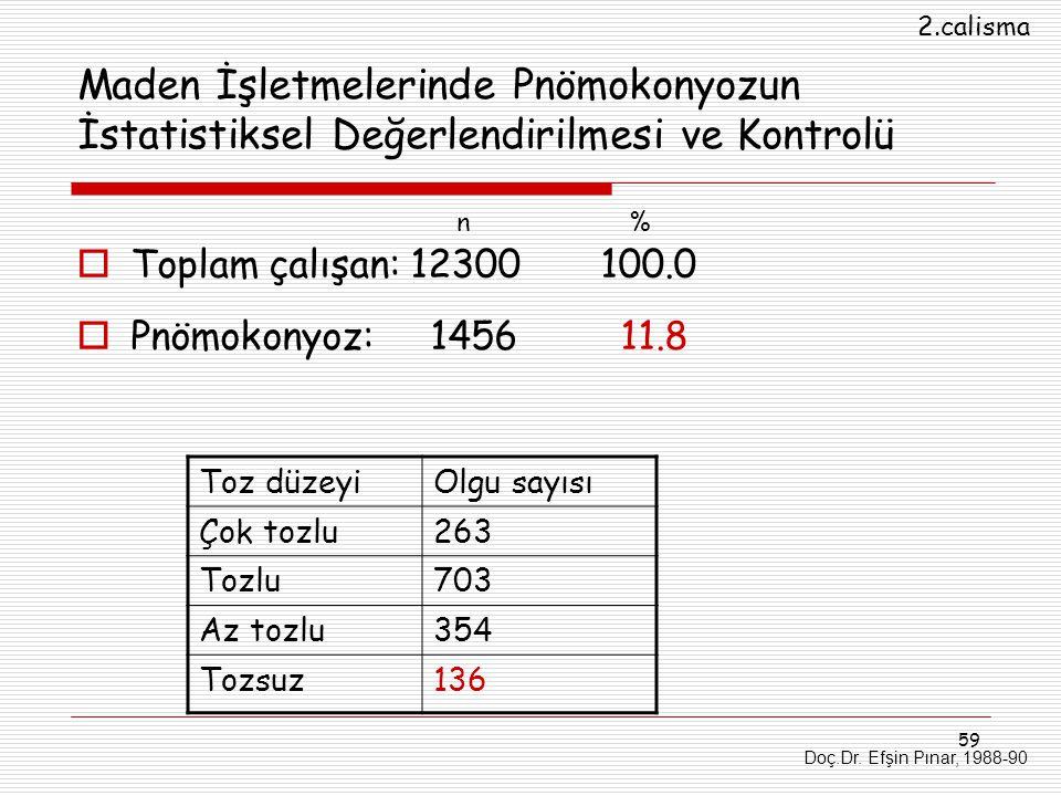 2.calisma Maden İşletmelerinde Pnömokonyozun İstatistiksel Değerlendirilmesi ve Kontrolü. n %
