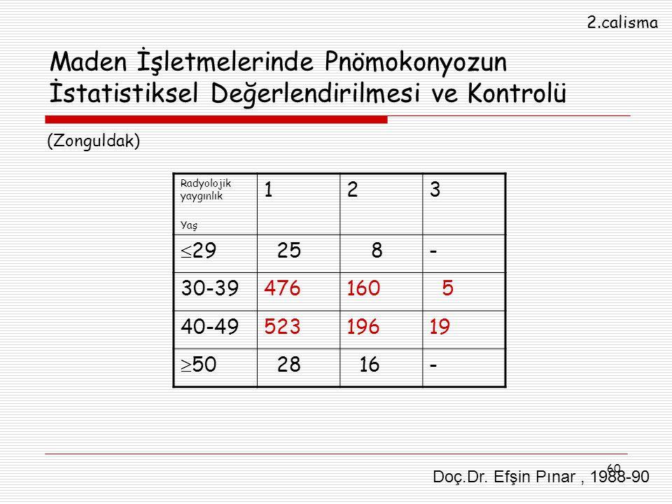 2.calisma Maden İşletmelerinde Pnömokonyozun İstatistiksel Değerlendirilmesi ve Kontrolü. (Zonguldak)