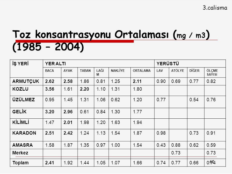 Toz konsantrasyonu Ortalaması (mg / m3) (1985 – 2004)