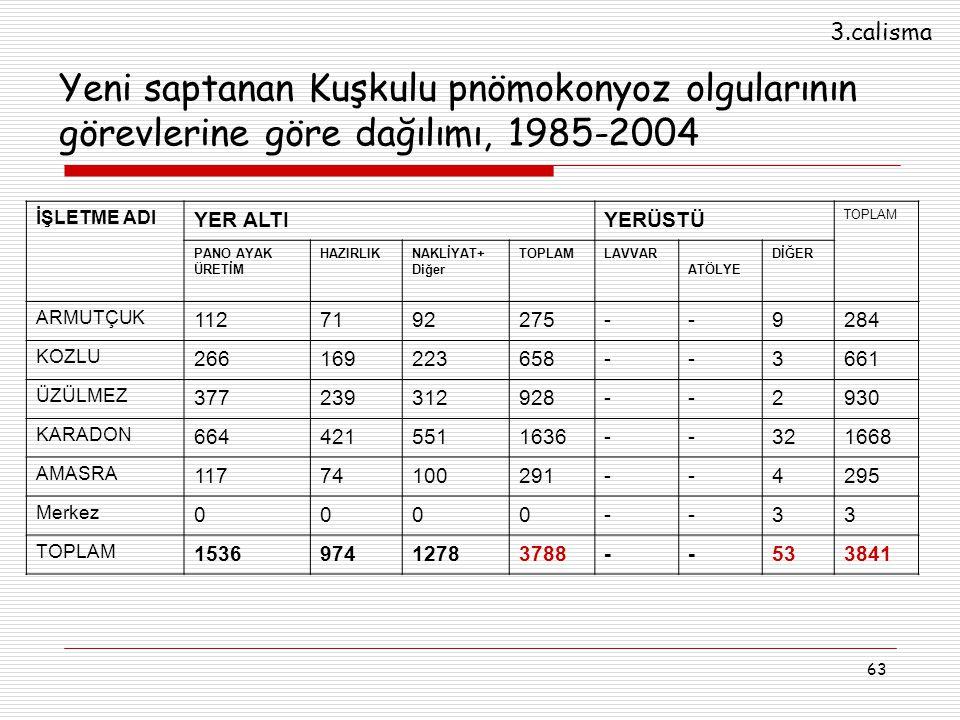 3.calisma Yeni saptanan Kuşkulu pnömokonyoz olgularının görevlerine göre dağılımı, 1985-2004. İŞLETME ADI.