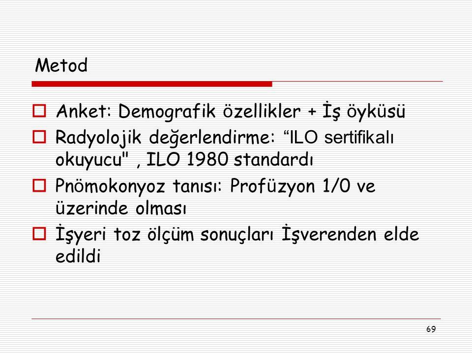 Metod Anket: Demografik özellikler + İş öyküsü. Radyolojik değerlendirme: ILO sertifikalı okuyucu , ILO 1980 standardı.