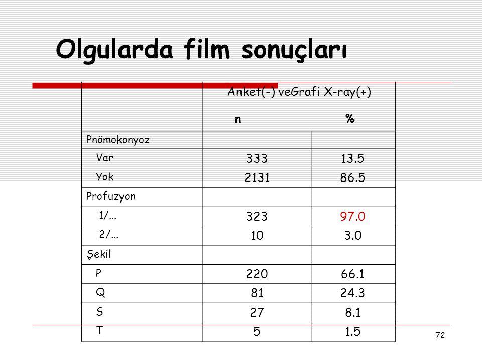 Olgularda film sonuçları