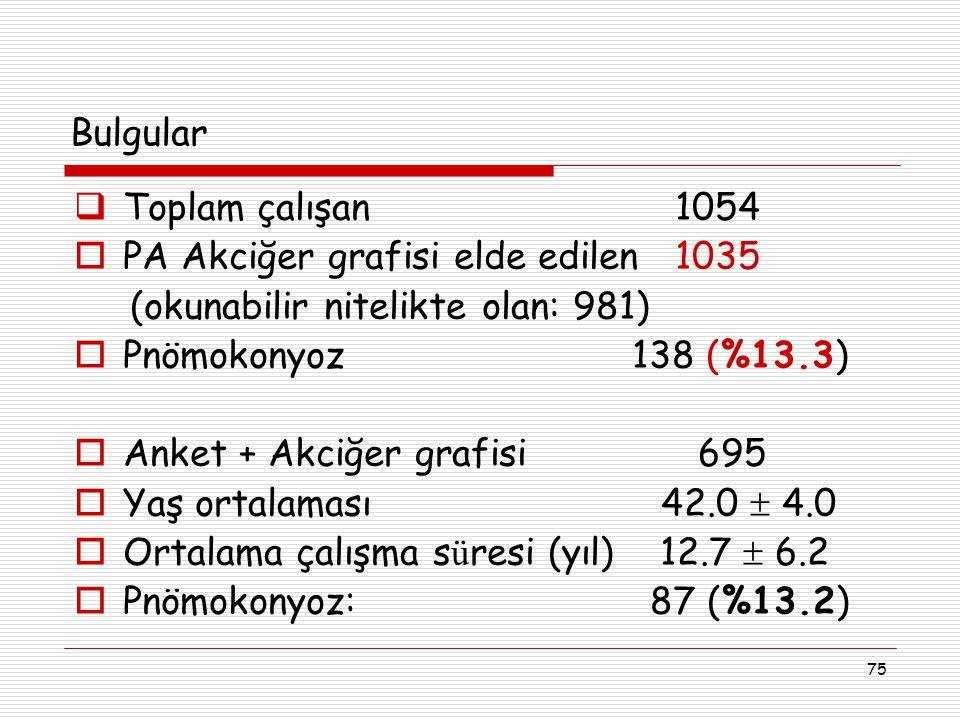 Bulgular Toplam çalışan 1054. PA Akciğer grafisi elde edilen 1035. (okunabilir nitelikte olan: 981)