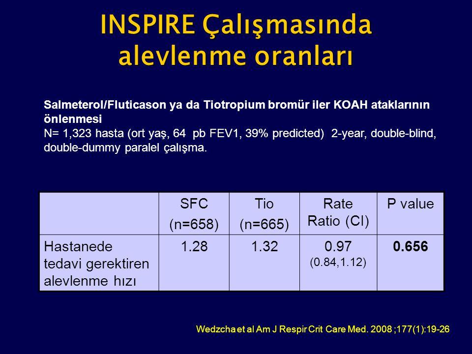 INSPIRE Çalışmasında alevlenme oranları