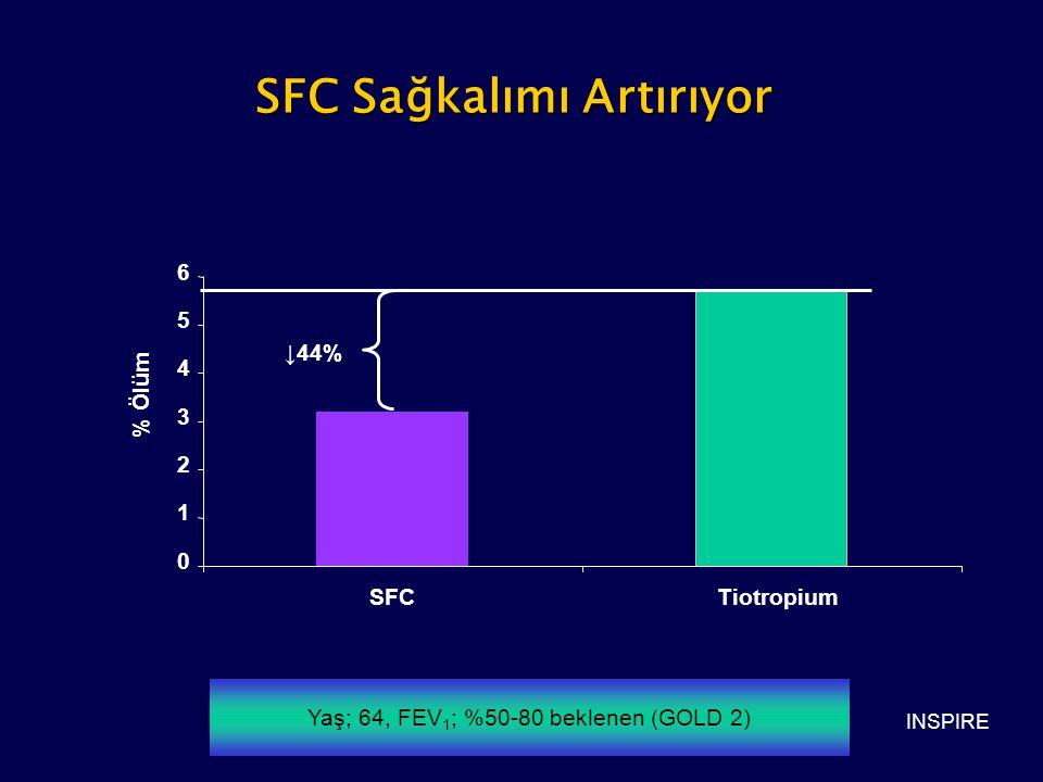 SFC Sağkalımı Artırıyor