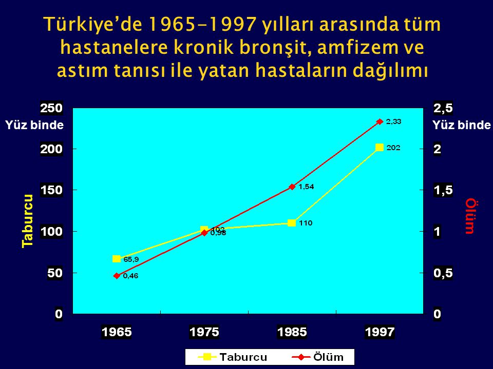 Türkiye'de 1965-1997 yılları arasında tüm hastanelere kronik bronşit, amfizem ve astım tanısı ile yatan hastaların dağılımı