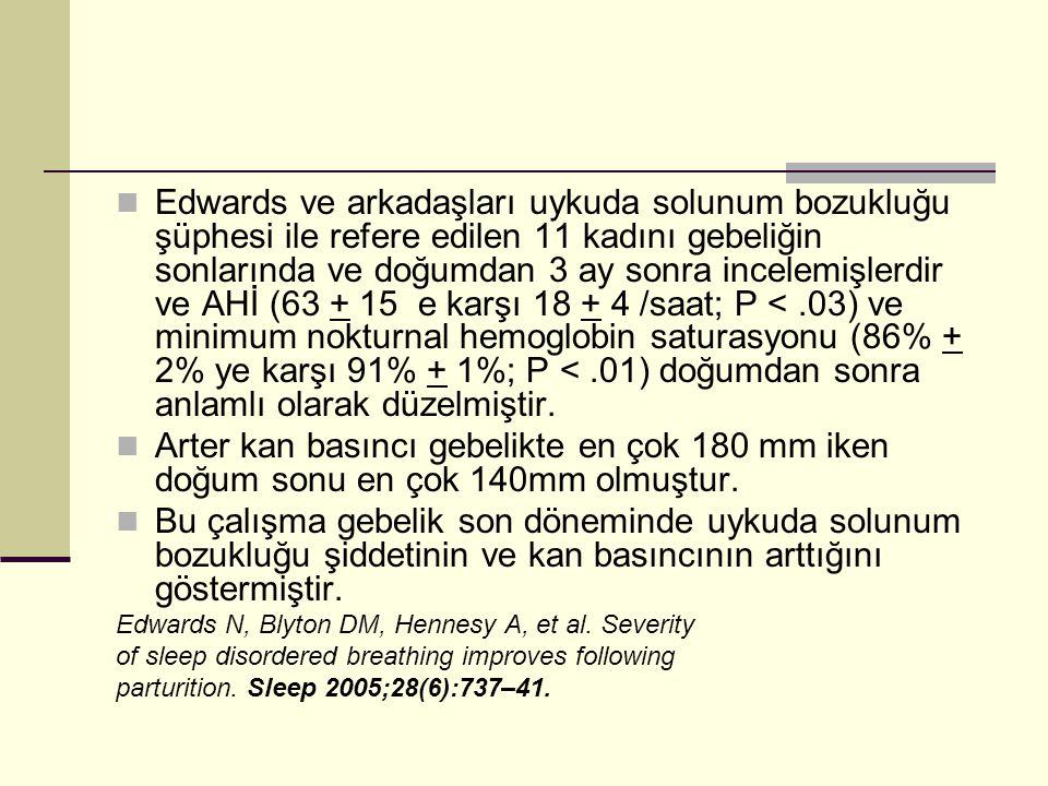 Edwards ve arkadaşları uykuda solunum bozukluğu şüphesi ile refere edilen 11 kadını gebeliğin sonlarında ve doğumdan 3 ay sonra incelemişlerdir ve AHİ (63 + 15 e karşı 18 + 4 /saat; P < .03) ve minimum nokturnal hemoglobin saturasyonu (86% + 2% ye karşı 91% + 1%; P < .01) doğumdan sonra anlamlı olarak düzelmiştir.