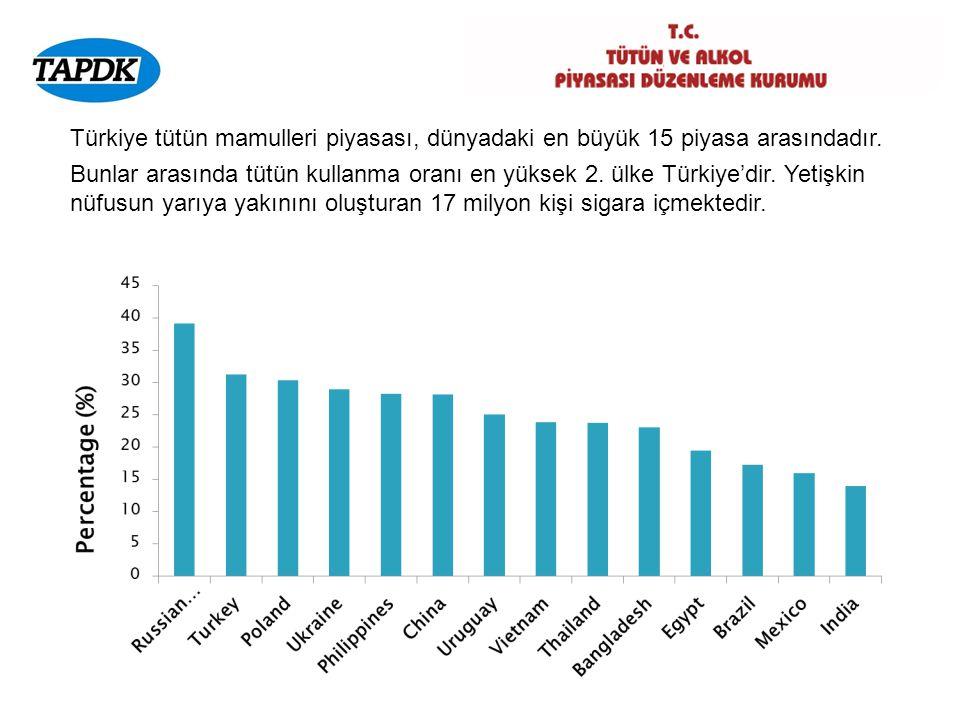 Türkiye tütün mamulleri piyasası, dünyadaki en büyük 15 piyasa arasındadır.