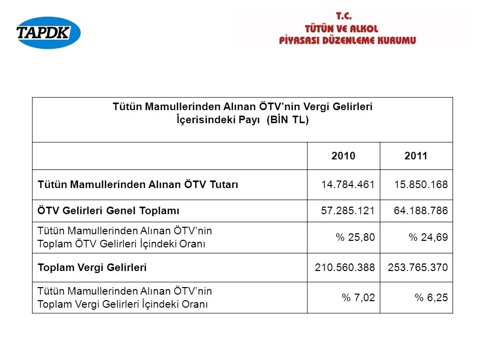 Tütün Mamullerinden Alınan ÖTV'nin Vergi Gelirleri