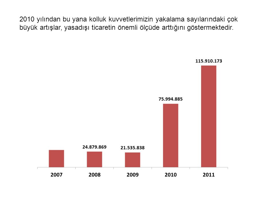 2010 yılından bu yana kolluk kuvvetlerimizin yakalama sayılarındaki çok büyük artışlar, yasadışı ticaretin önemli ölçüde arttığını göstermektedir.