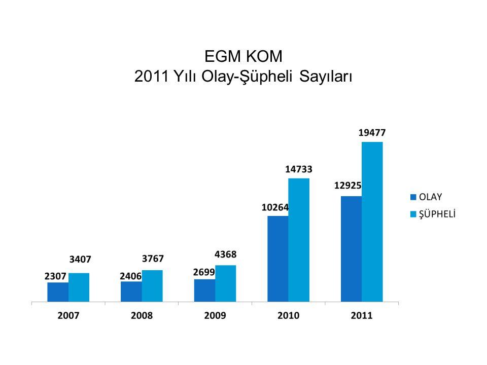 2011 Yılı Olay-Şüpheli Sayıları