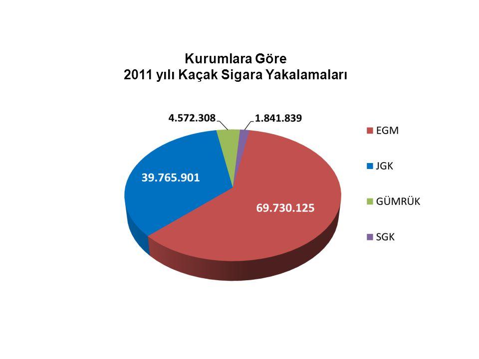 2011 yılı Kaçak Sigara Yakalamaları