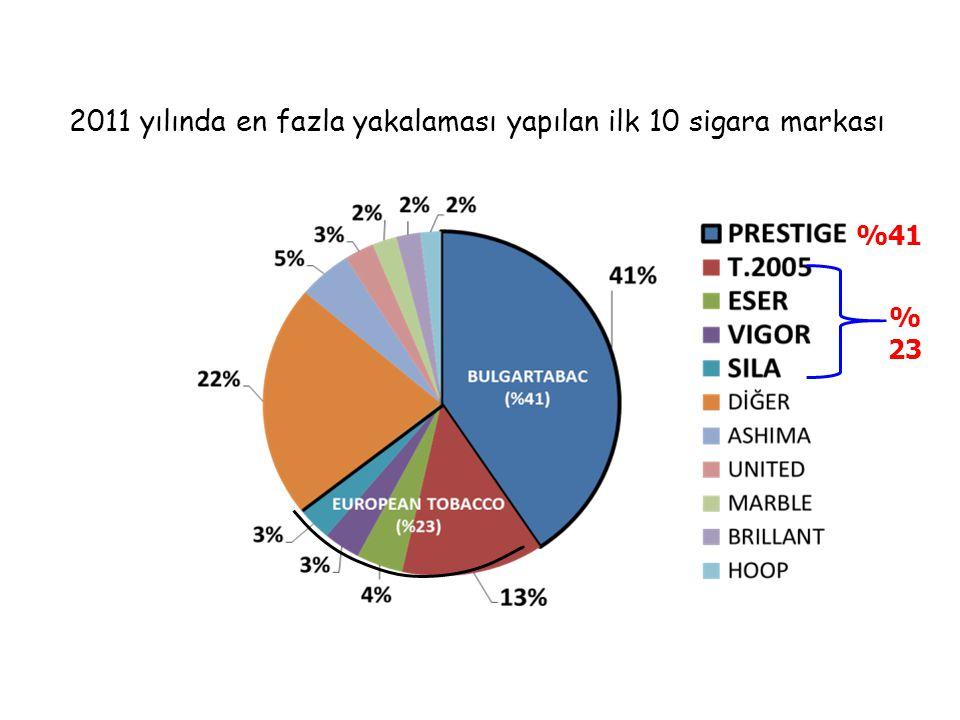 2011 yılında en fazla yakalaması yapılan ilk 10 sigara markası