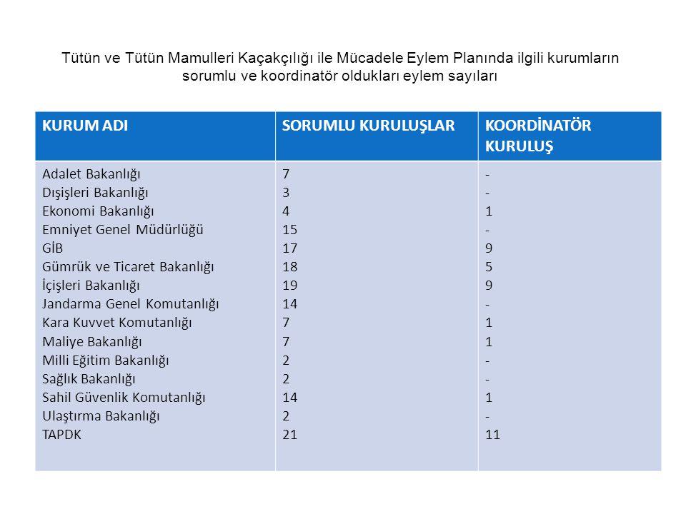 sorumlu ve koordinatör oldukları eylem sayıları