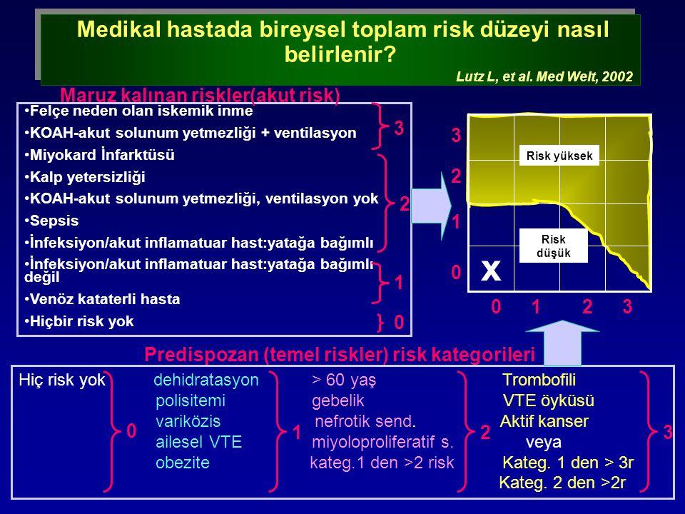 Medikal hastada bireysel toplam risk düzeyi nasıl belirlenir
