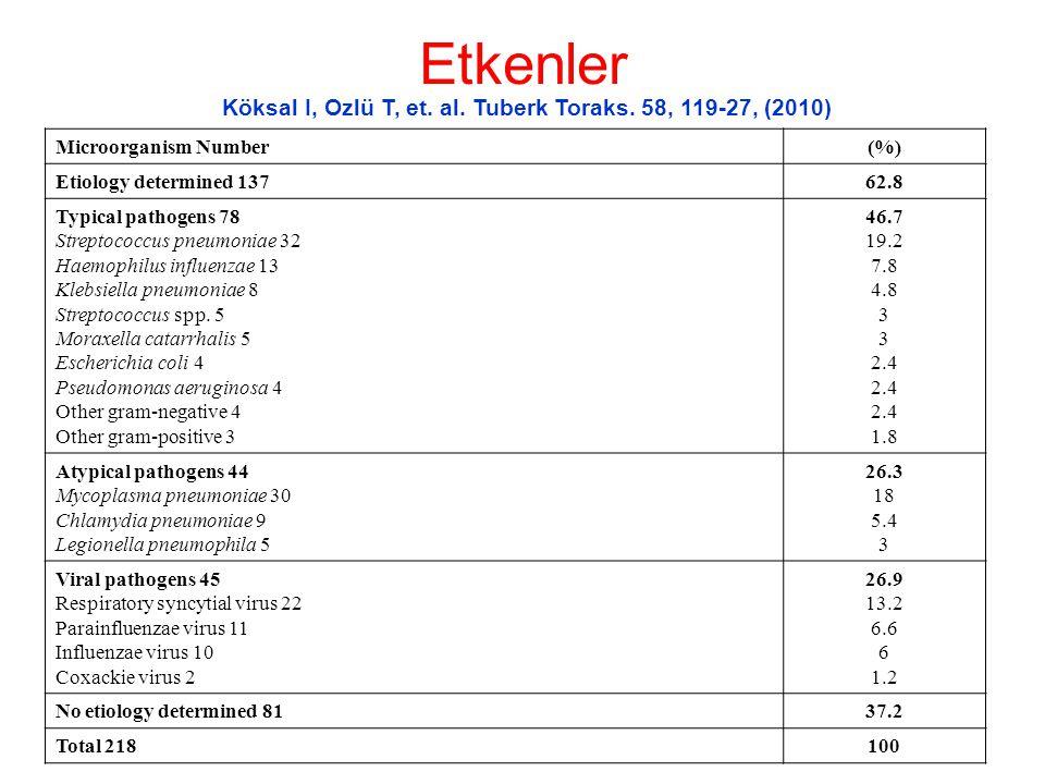 Köksal I, Ozlü T, et. al. Tuberk Toraks. 58, 119-27, (2010)
