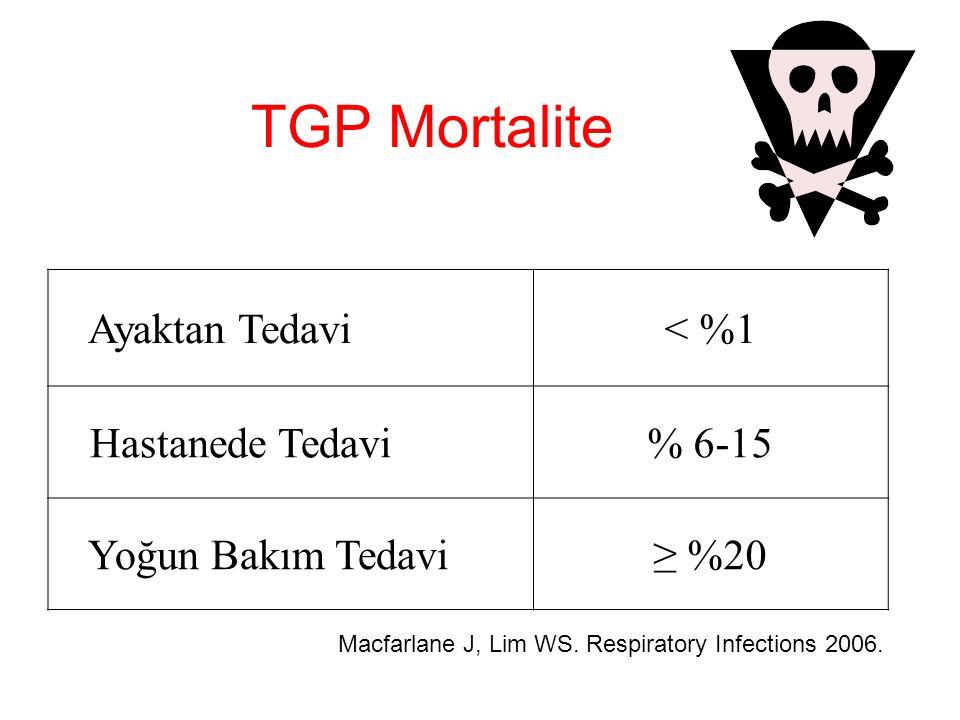 TGP Mortalite Ayaktan Tedavi < %1 Hastanede Tedavi % 6-15