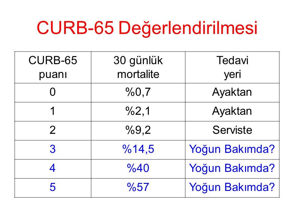 CURB-65 Değerlendirilmesi