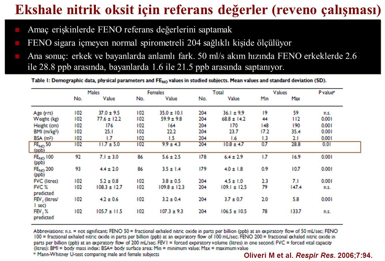 Ekshale nitrik oksit için referans değerler (reveno çalışması)
