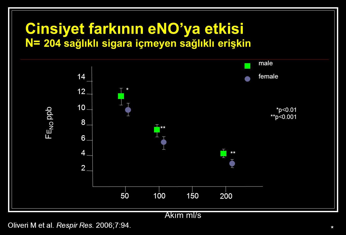 Cinsiyet farkının eNO'ya etkisi N= 204 sağlıklı sigara içmeyen sağlıklı erişkin