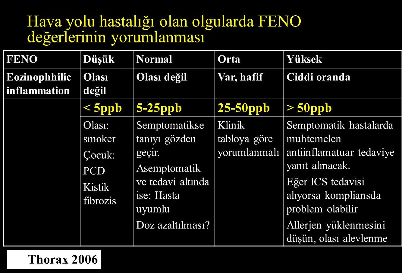 Hava yolu hastalığı olan olgularda FENO değerlerinin yorumlanması
