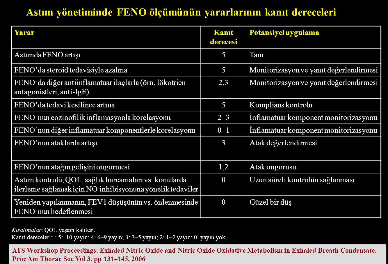 Astım yönetiminde FENO ölçümünün yararlarının kanıt dereceleri