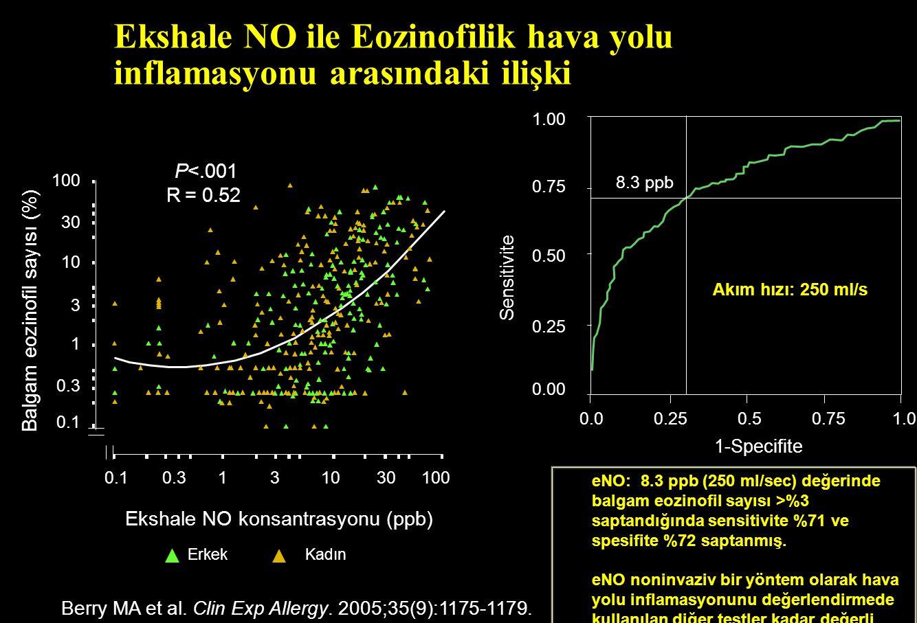 Ekshale NO ile Eozinofilik hava yolu inflamasyonu arasındaki ilişki