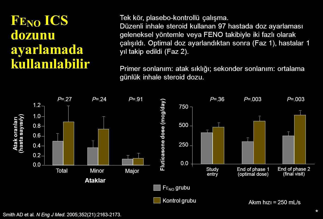 Fluticasone dose (mcg/day)