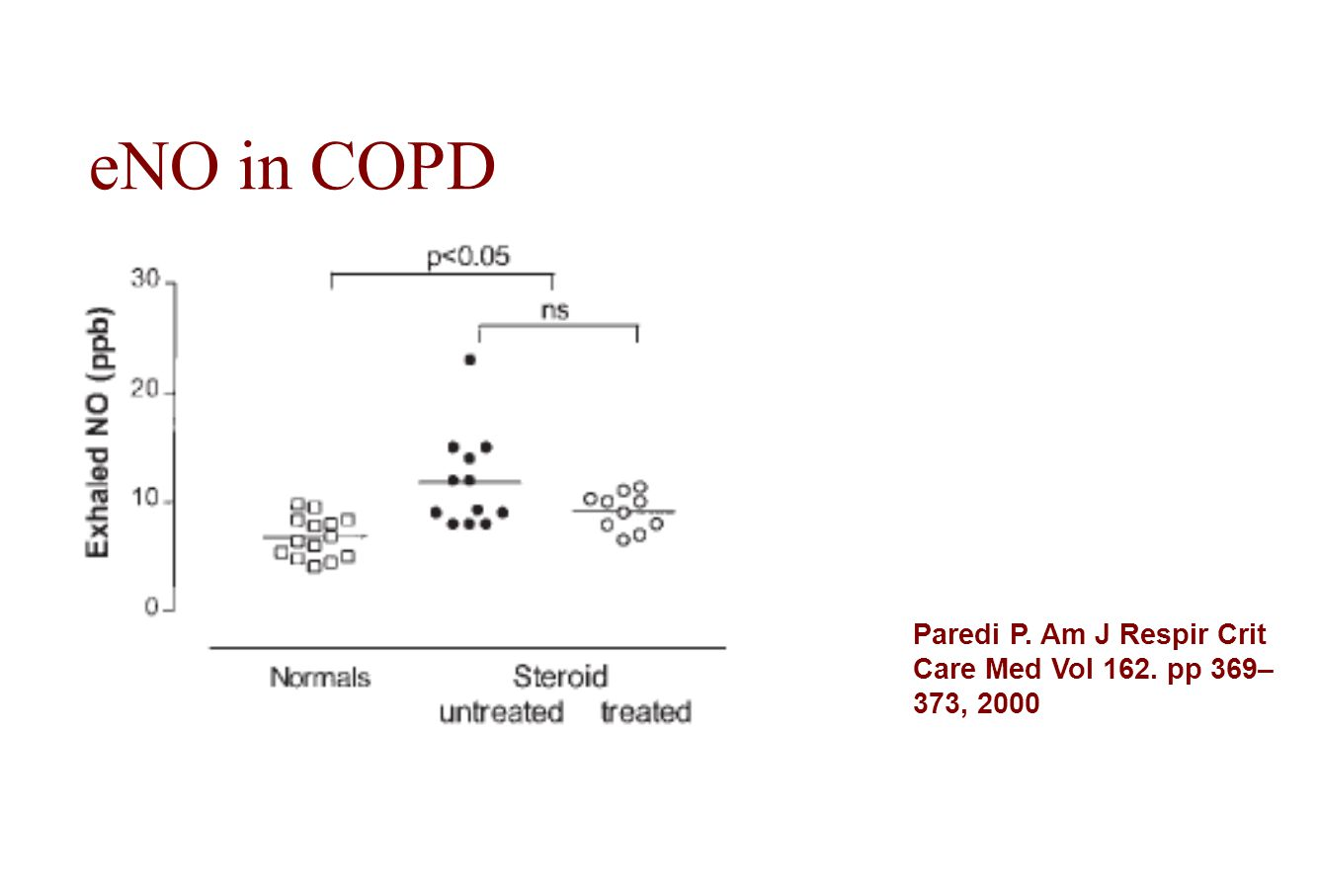 eNO in COPD Paredi P. Am J Respir Crit Care Med Vol 162. pp 369–373, 2000