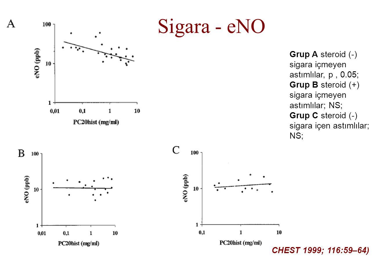 Sigara - eNO Grup A steroid (-) sigara içmeyen astımlılar, p , 0.05;