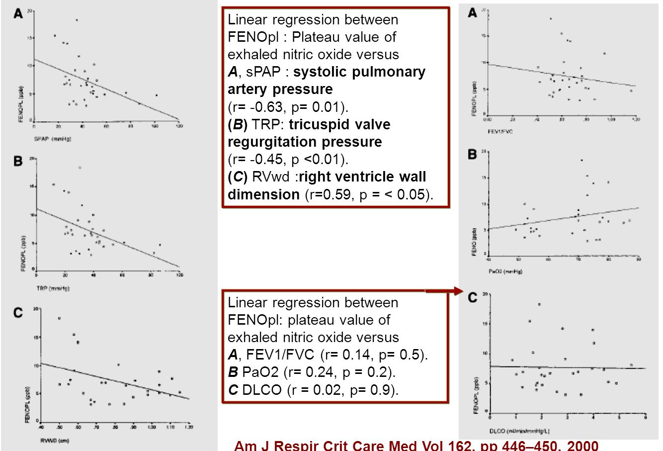 Linear regression between FENOpl : Plateau value of exhaled nitric oxide versus