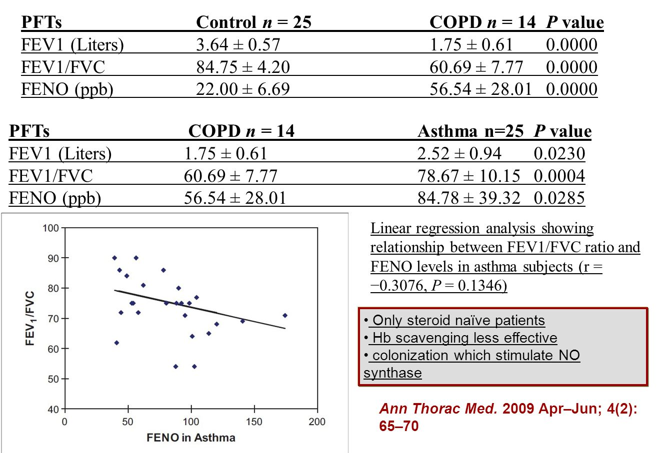 PFTs Control n = 25 COPD n = 14 P value