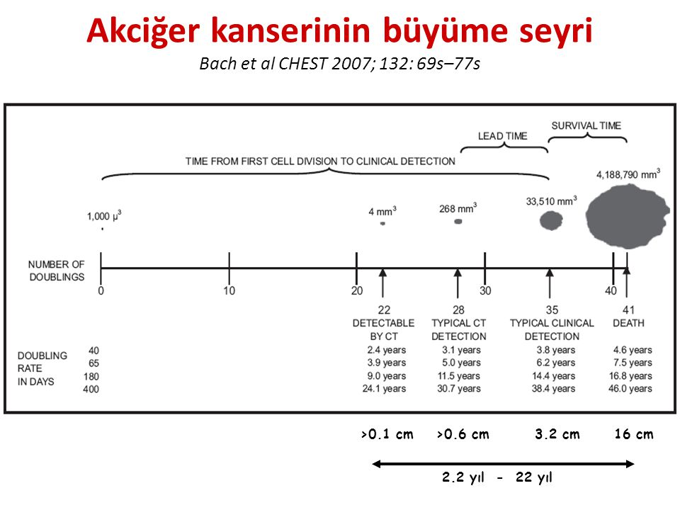 Akciğer kanserinin büyüme seyri Bach et al CHEST 2007; 132: 69s–77s