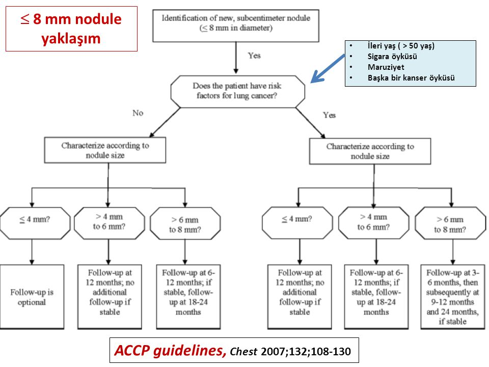 ACCP guidelines, Chest 2007;132;108-130