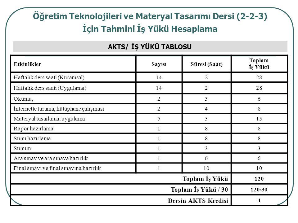 Öğretim Teknolojileri ve Materyal Tasarımı Dersi (2-2-3) İçin Tahmini İş Yükü Hesaplama