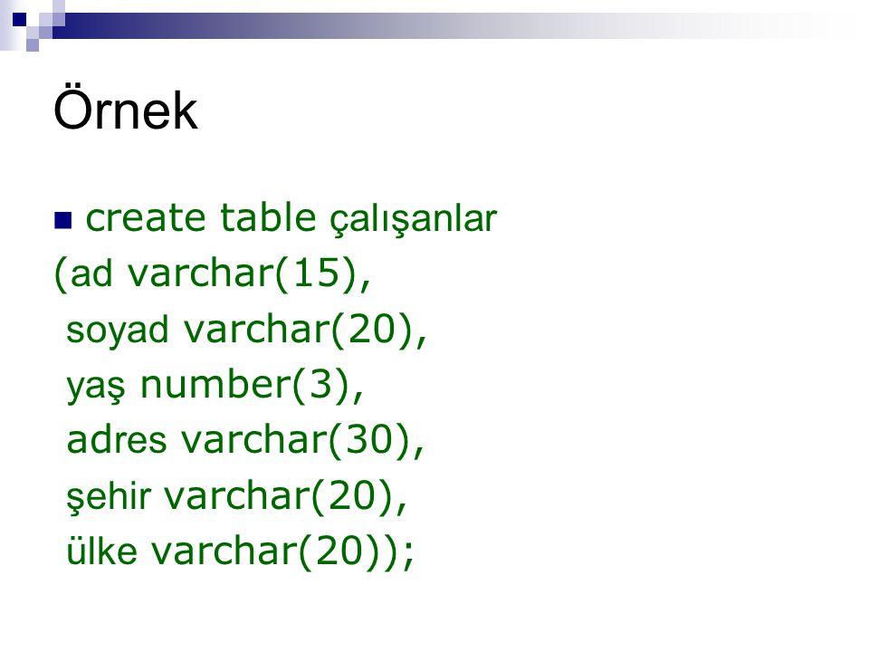Örnek create table çalışanlar (ad varchar(15), soyad varchar(20),
