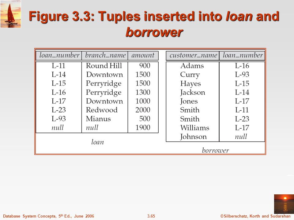 Figure 3.3: Tuples inserted into loan and borrower