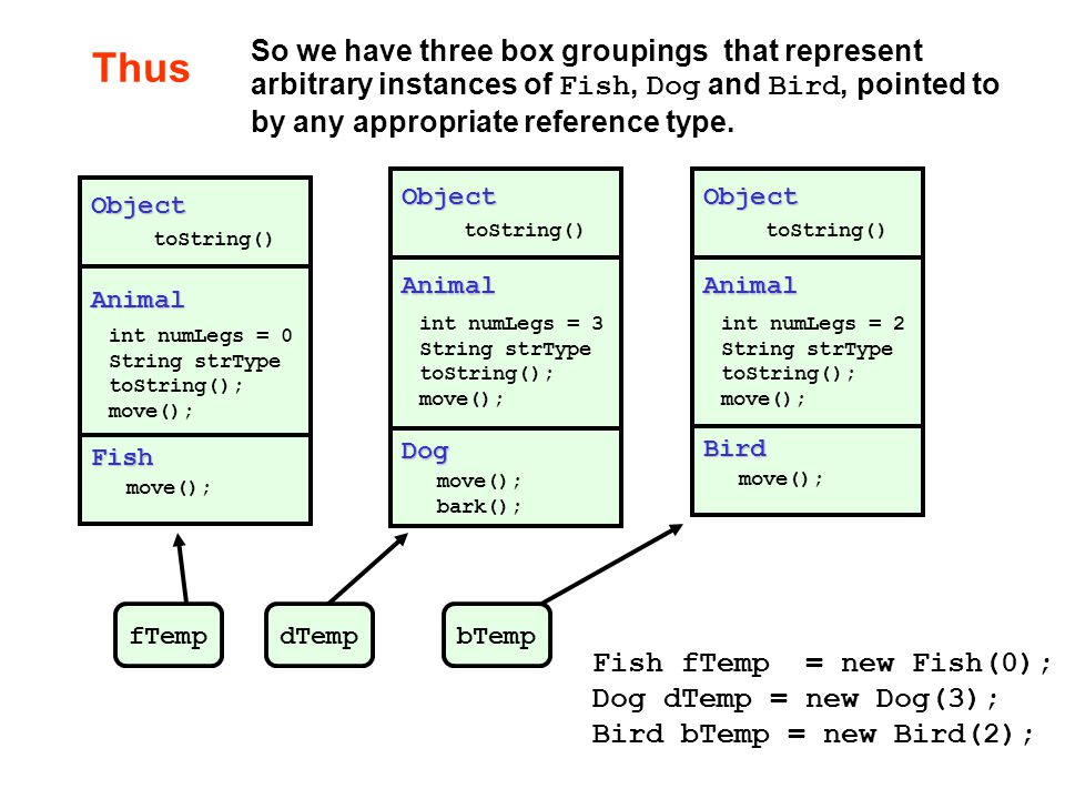 Thus So we have three box groupings that represent arbitrary instances of Fish, Dog and Bird, pointed to by any appropriate reference type.